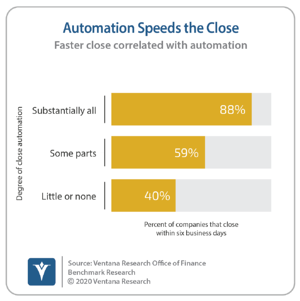 Ventana_Research_Benchmark_Research_Office_of_Finance_19_19_Automation_Speeds_the_Close_20201110 (2)