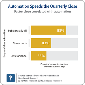 Ventana_Research_Benchmark_Research_Office_of_Finance_19_20_Automation_Speeds_the_Quarterly_Close_190906