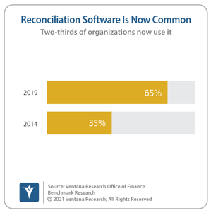 Ventana_Research_Benchmark_Research_Office_of_Finance_19_21_Reconciliation_Software_Is_Now_Common_19