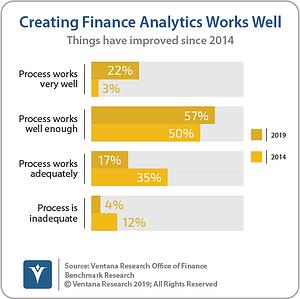 Ventana_Research_Benchmark_Research_Office_of_Finance_19_29_Creating_Finance_Analytics_Works_Well_190906