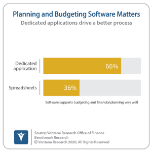 Ventana_Research_Benchmark_Research_Office_of_Finance_19_37_Planning_and_Budgeting_Software_Matters_20200813 (1)