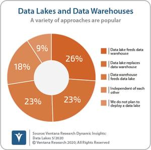 Ventana_Research_Dynamic_Insights_02_Data_Lake_vs_Data_Warehouse_200504