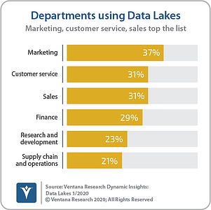 Ventana_Research_Dynamic_Insights_04_Departments_Using_Data_Lakes_200127 (1)