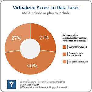 Ventana_Research_Dynamic_Insights_05_Virtualized_Data_Access_to_Data_Lakes_190730