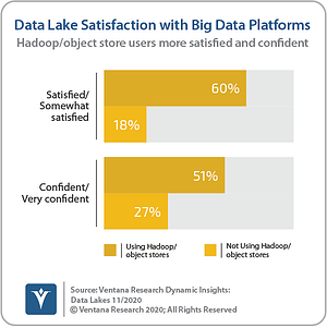 Ventana_Research_Dynamic_Insights_06_Big_Data_Platform_Satisfaction_201110 (1)