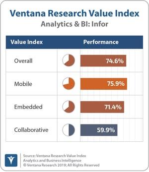 Ventana_Research_Value_Index_Analytics&BI_2019_COMBINED_Infor