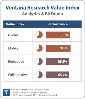 Ventana_Research_Value_Index_Analytics&BI_2019_COMBINED_domo