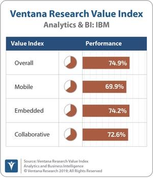 Ventana_Research_Value_Index_Analytics&BI_2019_COMBINED_IBM