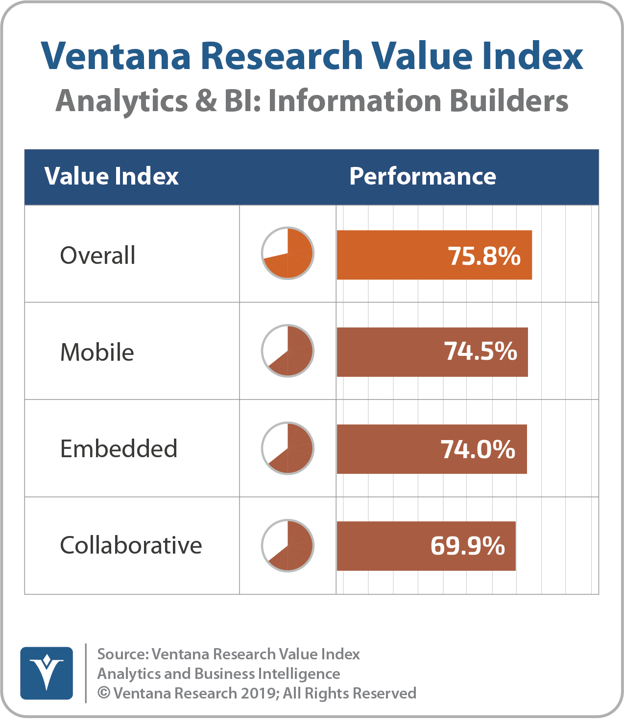 Ventana_Research_Value_Index_Analytics&BI_2019_COMBINED_InfoBuilders