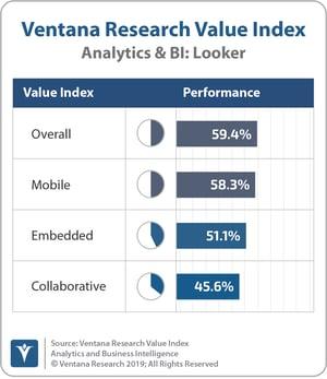 Ventana_Research_Value_Index_Analytics&BI_2019_COMBINED_Looker