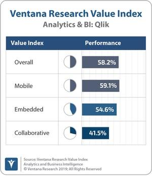 Ventana_Research_Value_Index_Analytics&BI_2019_COMBINED_Qlik