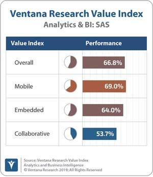 Ventana_Research_Value_Index_Analytics&BI_2019_COMBINED_SAS