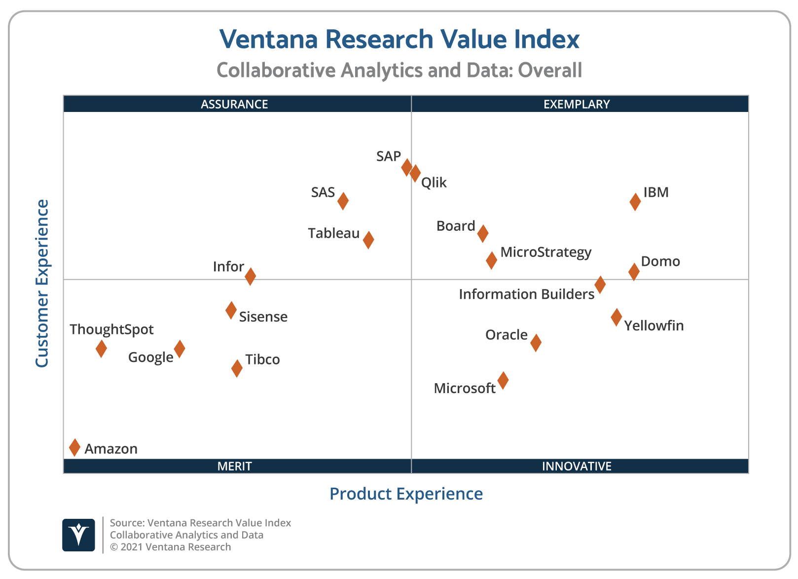 Ventana_Research_Value_Index_Collaborative_Analytics_and_Data_2021_Scatter