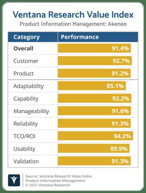 Ventana_Research_Value_Index_PIM_Vendor_Chart_2021_Akeneo