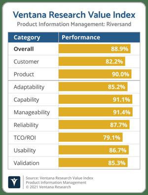 Ventana_Research_Value_Index_PIM_Vendor_Chart_2021_Riversand