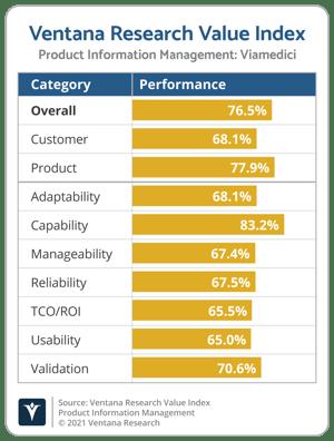 Ventana_Research_Value_Index_PIM_Vendor_Chart_2021_Viamedici-1
