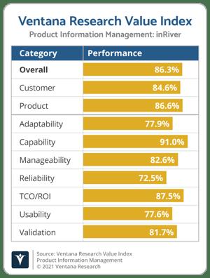 Ventana_Research_Value_Index_PIM_Vendor_Chart_2021_inRiver