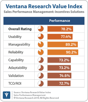 Ventana_Research_Value_Index_Sales_Performance_Management_2019_Incentives_Solutions_190912