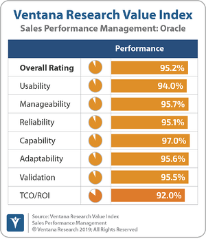 Ventana_Research_Value_Index_Sales_Performance_Management_2019_Oracle_190912