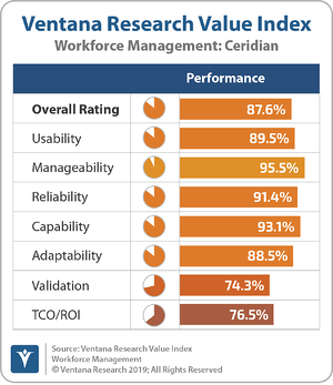Ventana_Research_Value_Index_Workforce_Management_2019_Ceridian