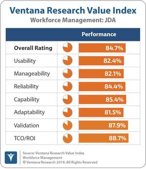 Ventana_Research_Value_Index_Workforce_Management_2019_JDA