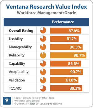 Ventana_Research_Value_Index_Workforce_Management_2019_Oracle