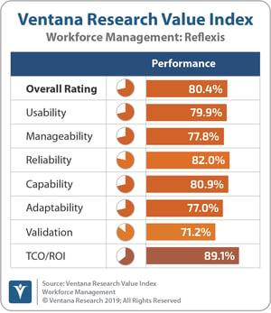 Ventana_Research_Value_Index_Workforce_Management_2019_Reflexis