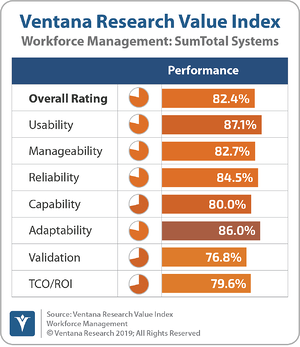 Ventana_Research_Value_Index_Workforce_Management_2019_SumTotal