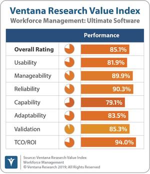 Ventana_Research_Value_Index_Workforce_Management_2019_Ultimate