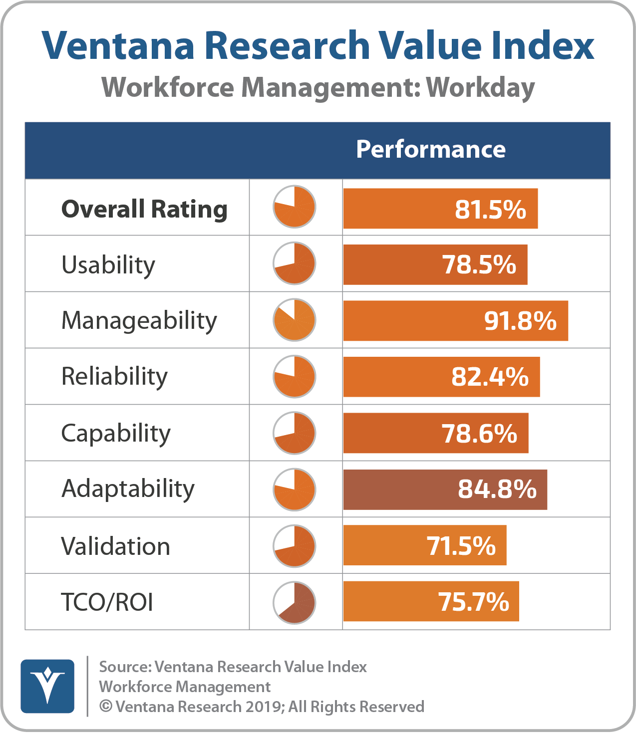 Ventana_Research_Value_Index_Workforce_Management_2019_Workday