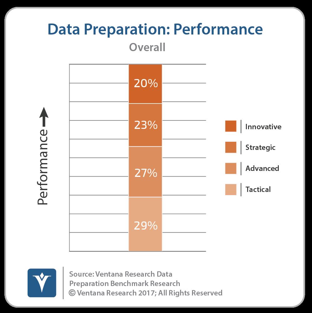 datapreparation_performance.png