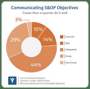 vr_DI_SOP_03_Executive_Commincate_S&OP