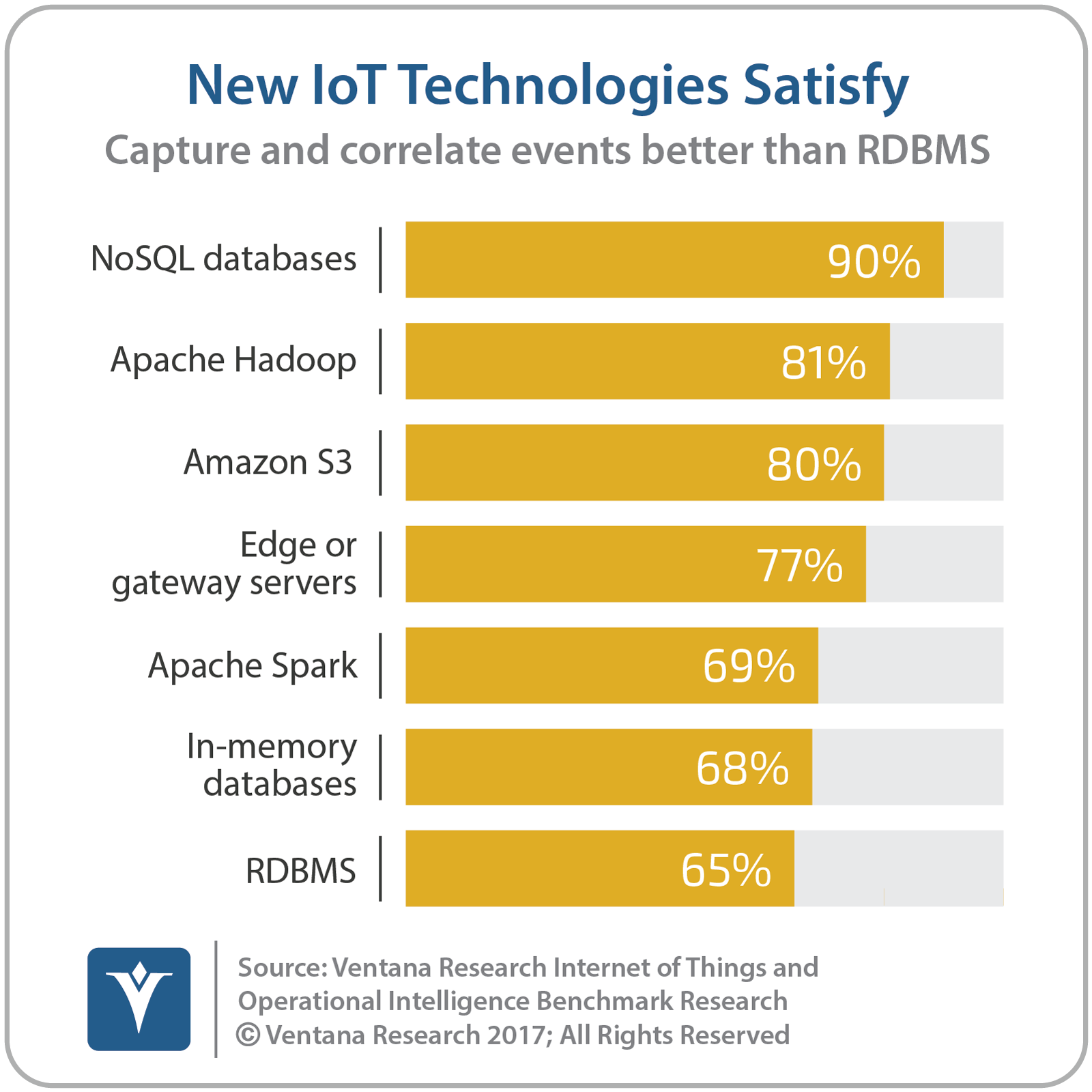 vr_IoT_and_OI_01_new_IoT_technologies_satisfy.png