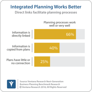 Anaplan Enables Connected Planning across Business on