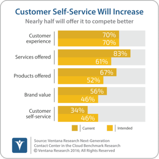 vr_NGCCC_01_customer_self_service_will_increase_updated-1.png