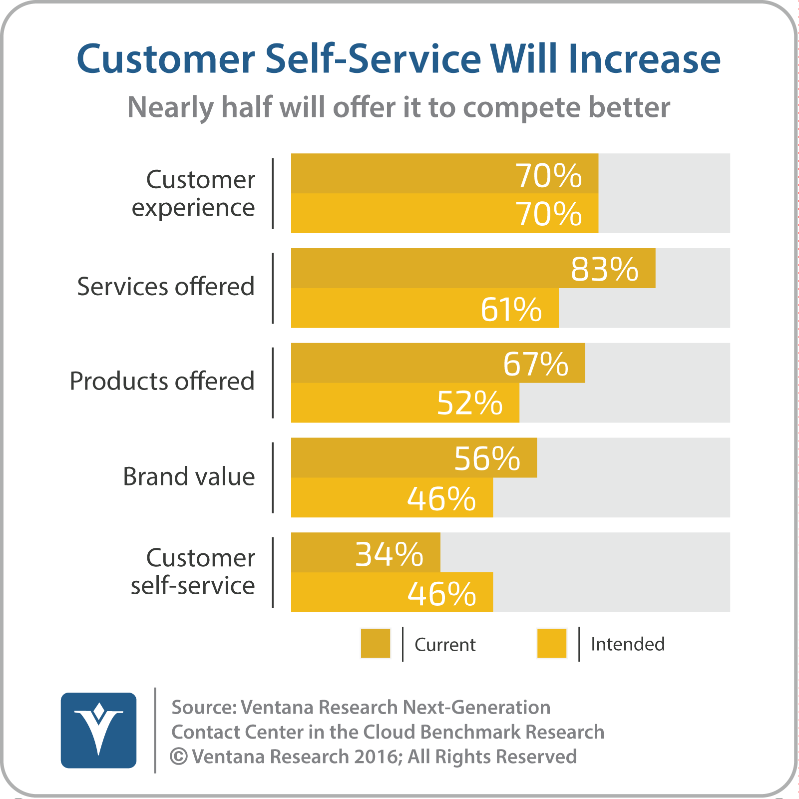 vr_NGCCC_01_customer_self_service_will_increase_updated-4.png