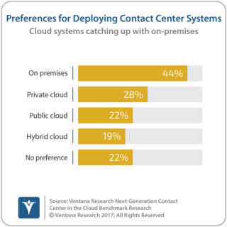 vr_NGCCC_15_preferred_deployment_of_contact_center_systems.png