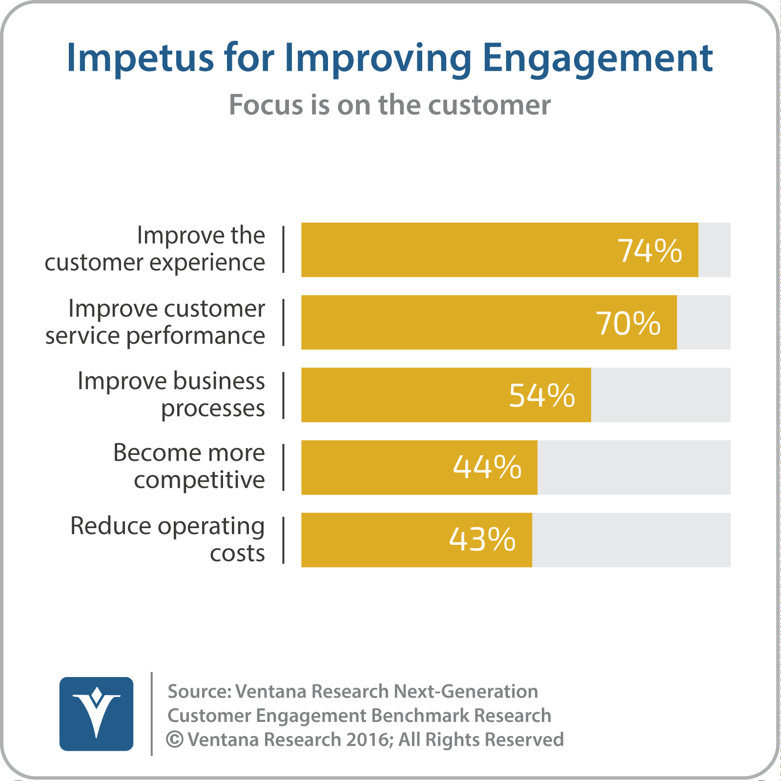 vr_NGCE_Research_01_impetus_for_improving_engagement_updated-1.png