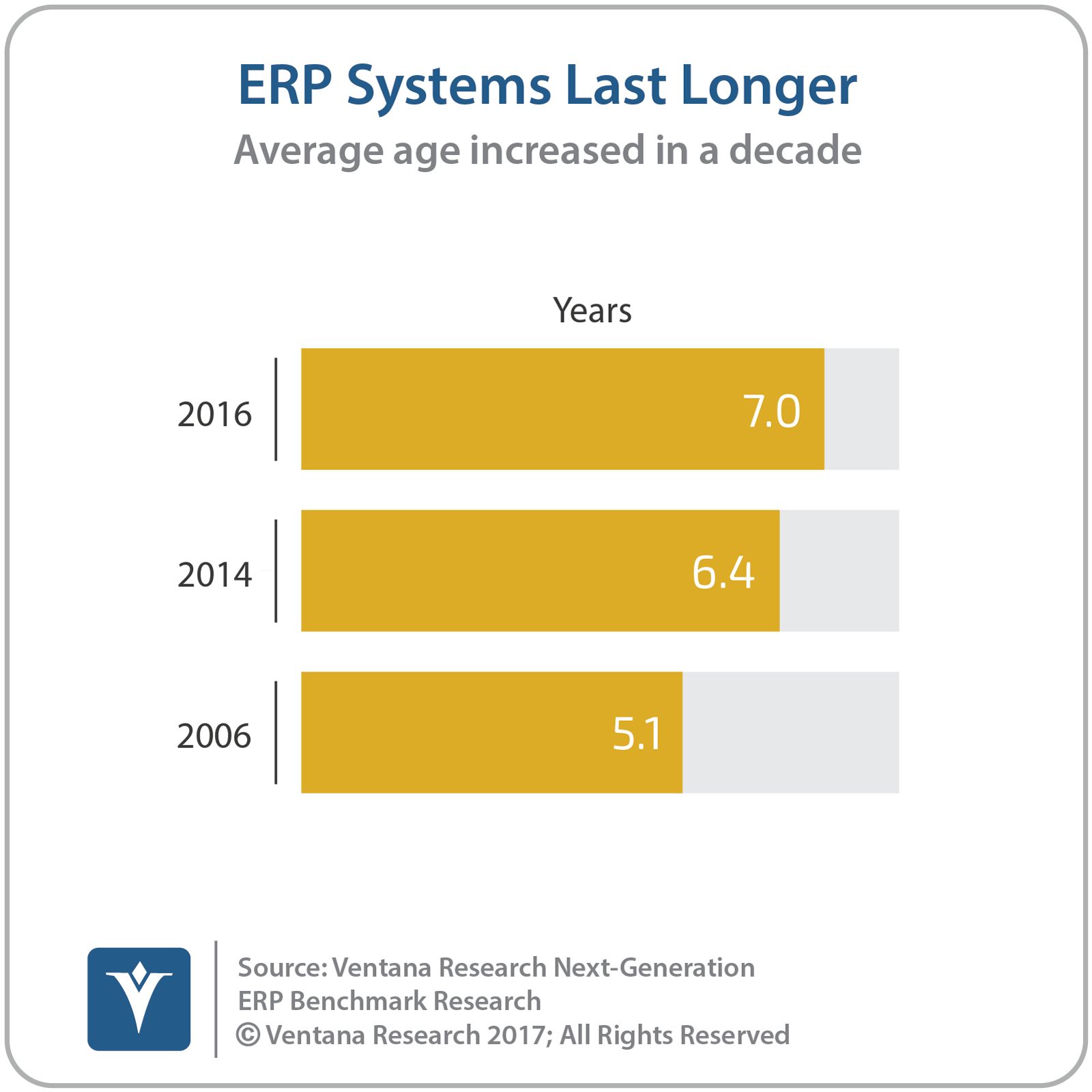 vr_NG_ERP_general_01_ERP_systems_last_longer.png
