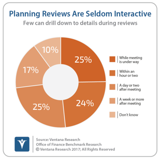 vr_Office_of_Finance_10_planning_reviews_seldom_interactive_updated-1.png