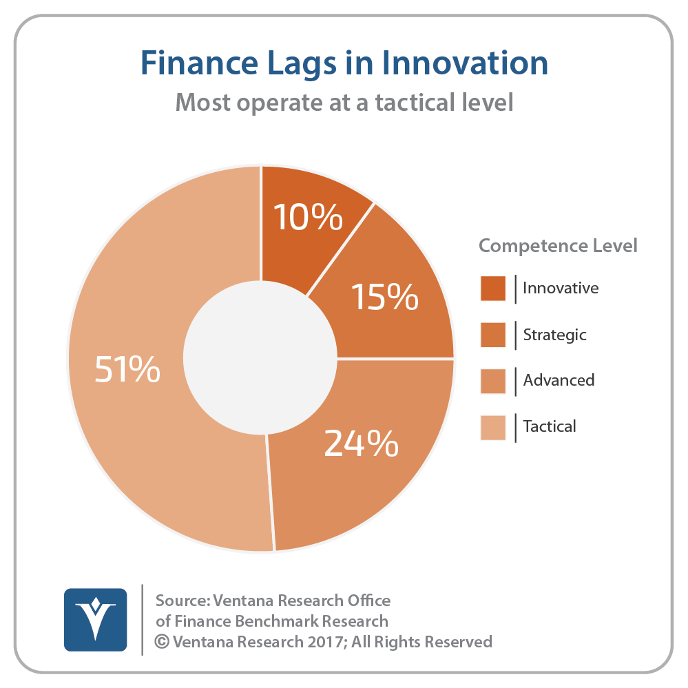 vr_Office_of_Finance_27_finance_lags_innovation(1).png