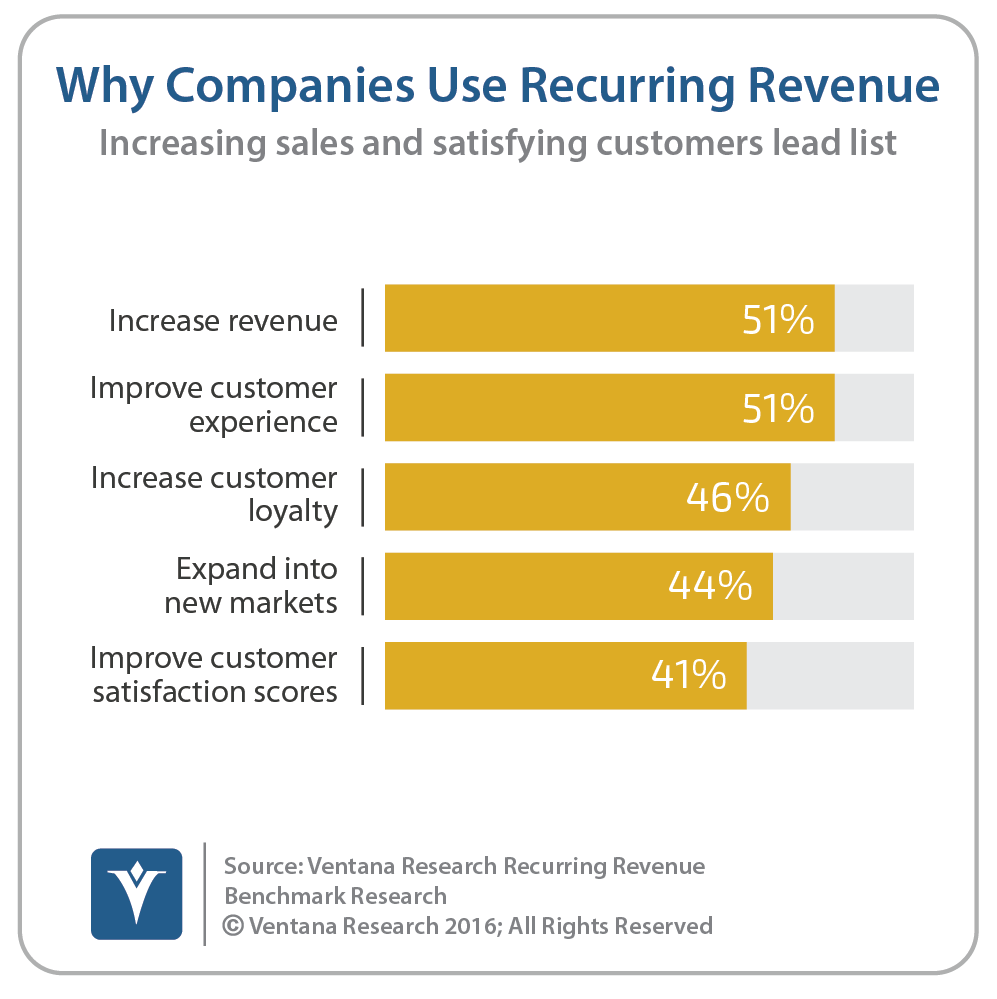 vr_Recurring_Revenue_01_why_companies_use_recurring_revenue_updated-1.png