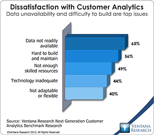CustomerAnalytics