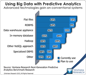 Using Big Data with Predictive Analytics
