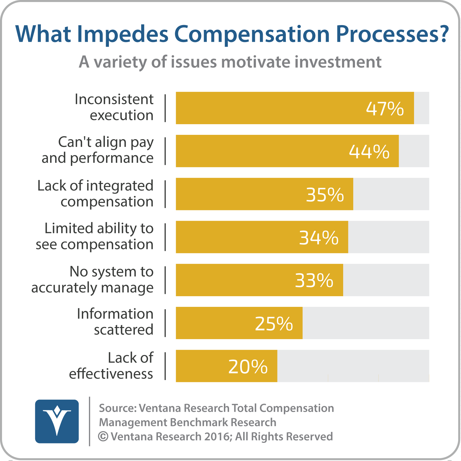 components of a compensation system